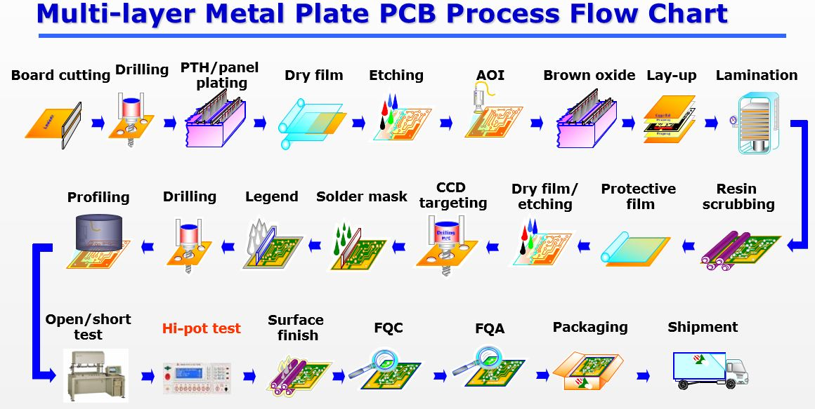 PCB - Printed Circuit Board manufacturer in China